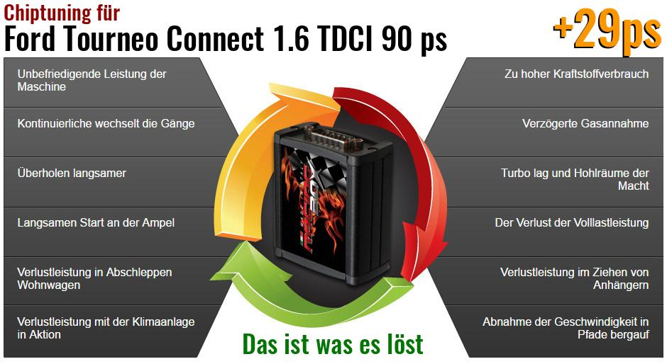 Chiptuning Ford Tourneo Connect 1.6 TDCI 90 ps das ist was es löst