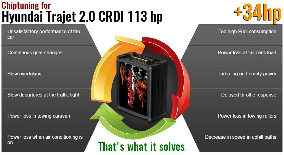 Chiptuning power box Hyundai Trajet 2.0 CRDI 113 hp Express Shipping