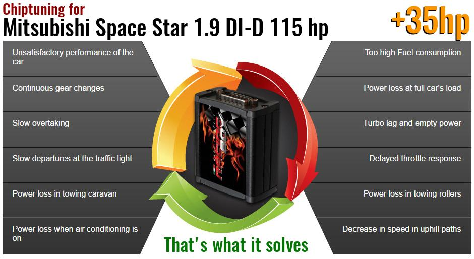 Chiptuning Mitsubishi Space Star 1.9 DI-D 115 hp what it solves