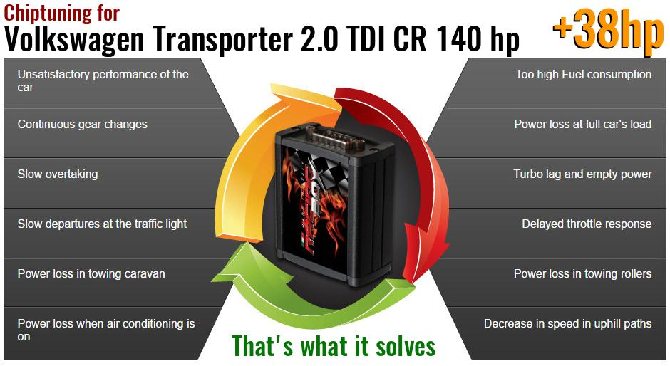 Chiptuning Volkswagen Transporter 2.0 TDI CR 140 hp what it solves